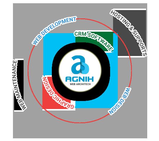 Agnih Software